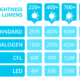 Led Lumens To Watts Conversion Chart
